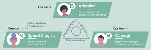 ServiceNow Digital Transformation